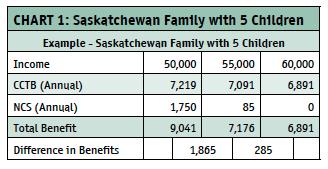 family tax benefit on tax form